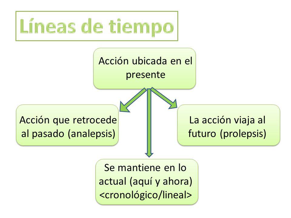Acción ubicada en el presente Acción que retrocede al pasado (analepsis) La acción viaja al futuro (prolepsis) Se mantiene en lo actual (aquí y ahora)