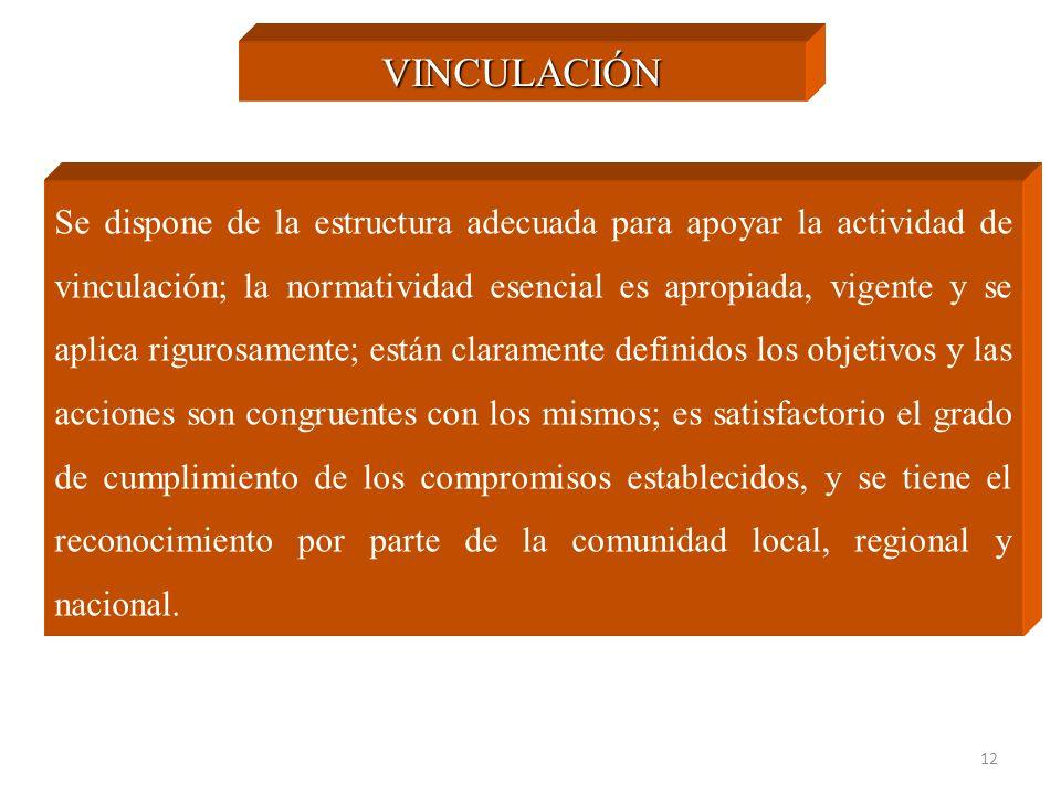 12 VINCULACIÓN Se dispone de la estructura adecuada para apoyar la actividad de vinculación; la normatividad esencial es apropiada, vigente y se aplic