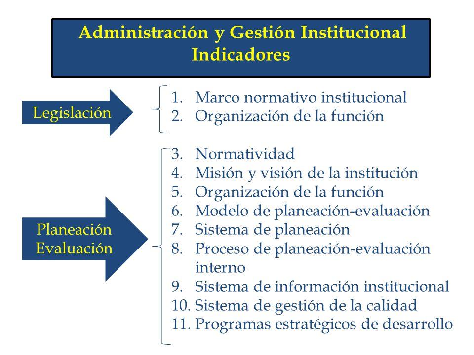 Administración y Gestión Institucional Indicadores 1.Marco normativo institucional 2.Organización de la función 3.Normatividad 4.Misión y visión de la