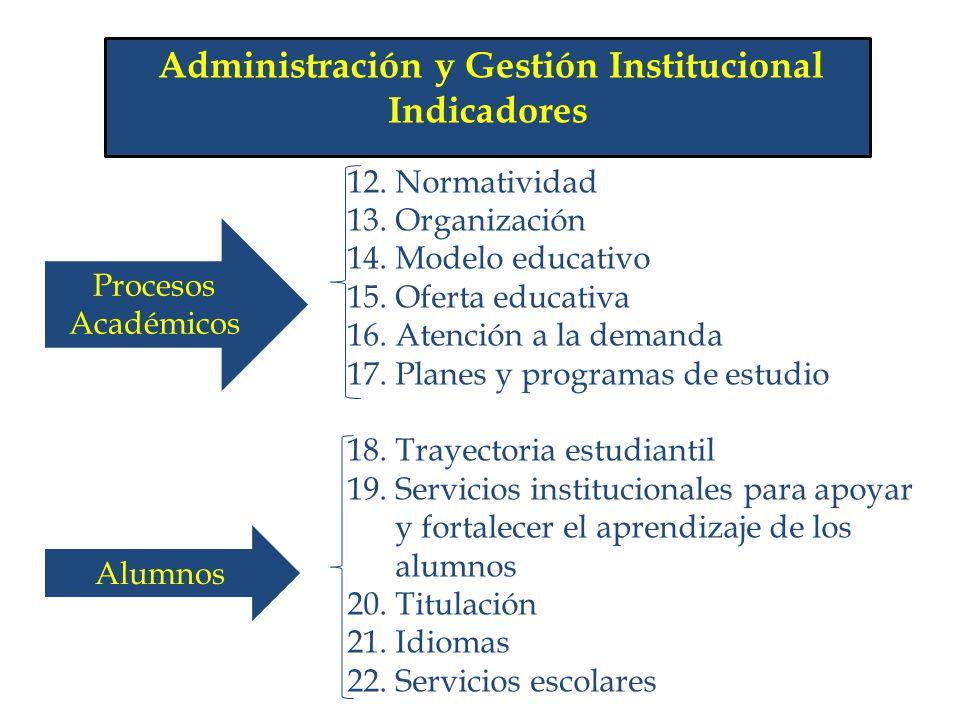 Administración y Gestión Institucional Indicadores 12. Normatividad 13. Organización 14. Modelo educativo 15. Oferta educativa 16. Atención a la deman