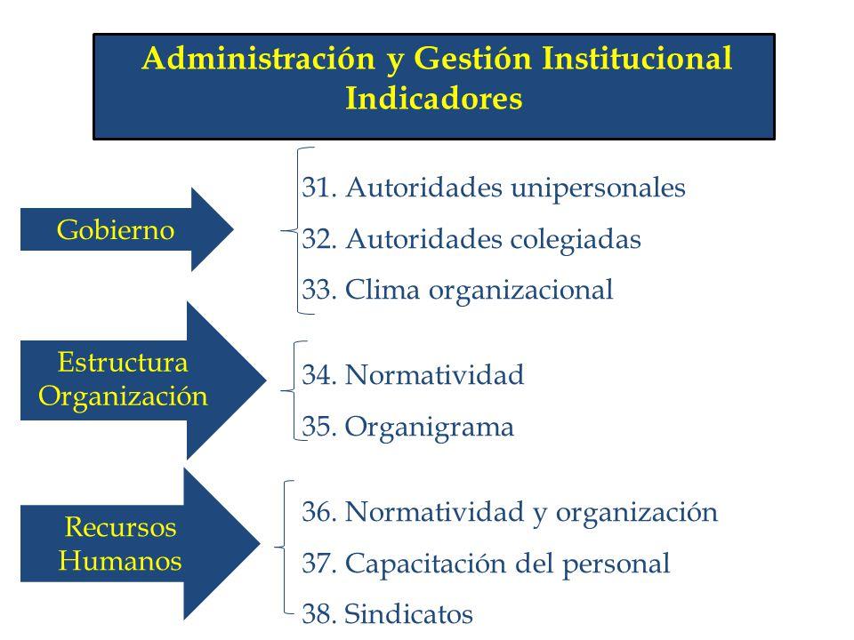 Administración y Gestión Institucional Indicadores 31. Autoridades unipersonales 32. Autoridades colegiadas 33. Clima organizacional 34. Normatividad
