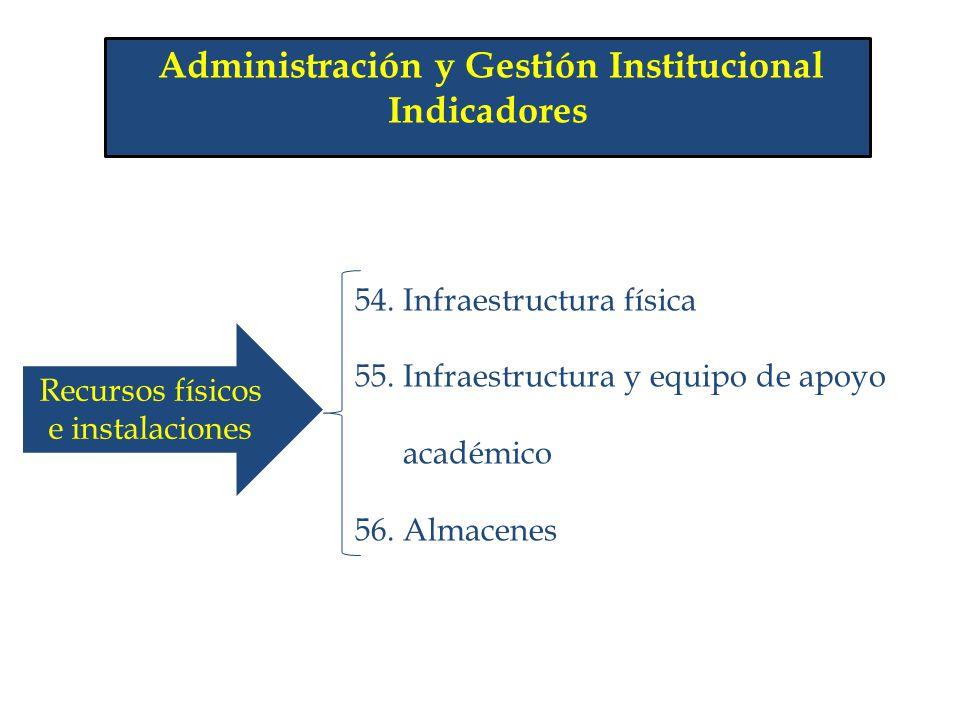 Administración y Gestión Institucional Indicadores 54. Infraestructura física 55. Infraestructura y equipo de apoyo académico 56. Almacenes Recursos f