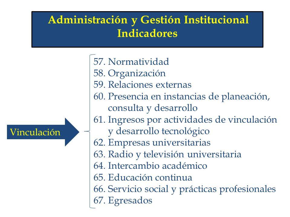 Administración y Gestión Institucional Indicadores 57. Normatividad 58. Organización 59. Relaciones externas 60. Presencia en instancias de planeación