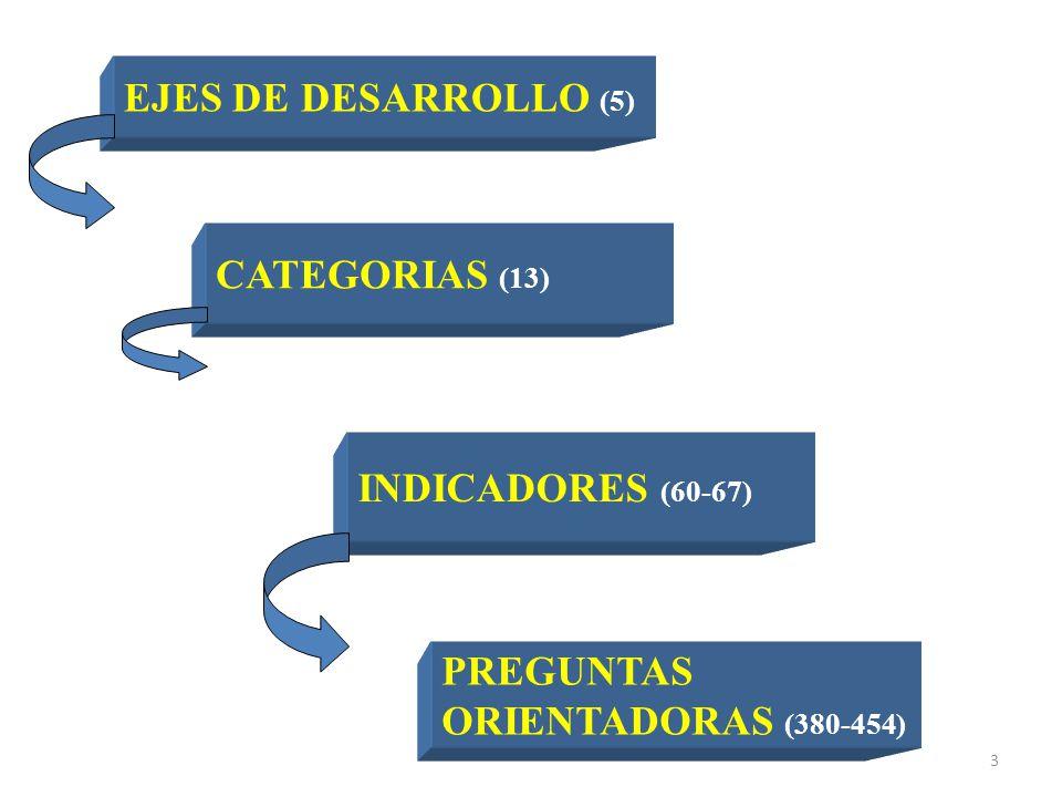 3 EJES DE DESARROLLO (5) CATEGORIAS (13) INDICADORES (60-67) PREGUNTAS ORIENTADORAS (380-454)