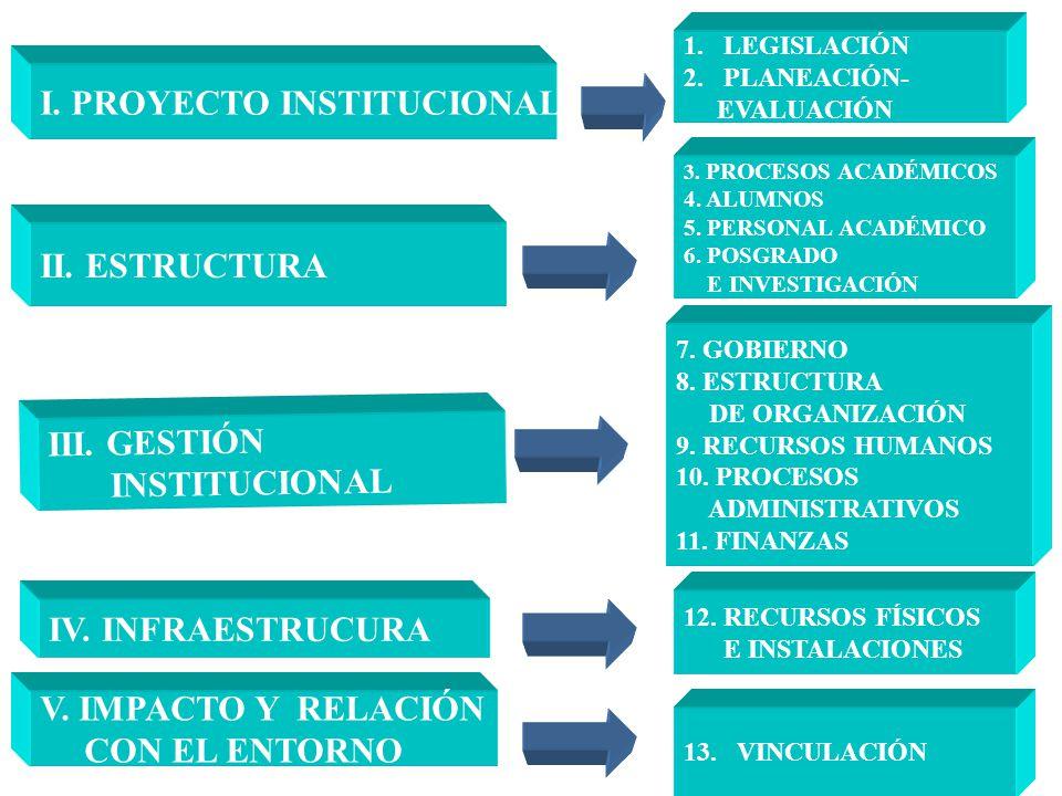 4 I. PROYECTO INSTITUCIONAL 1.LEGISLACIÓN 2.PLANEACIÓN- EVALUACIÓN II. ESTRUCTURA III. GESTIÓN INSTITUCIONAL IV. INFRAESTRUCURA V. IMPACTO Y RELACIÓN