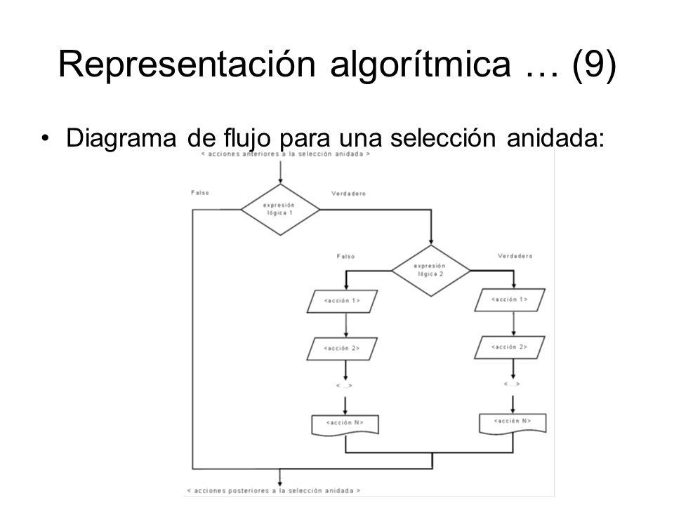 Representación algorítmica … (9) Diagrama de flujo para una selección anidada: