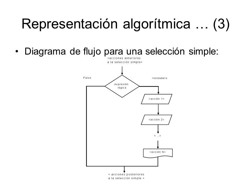 Representación algorítmica … (3) Diagrama de flujo para una selección simple: