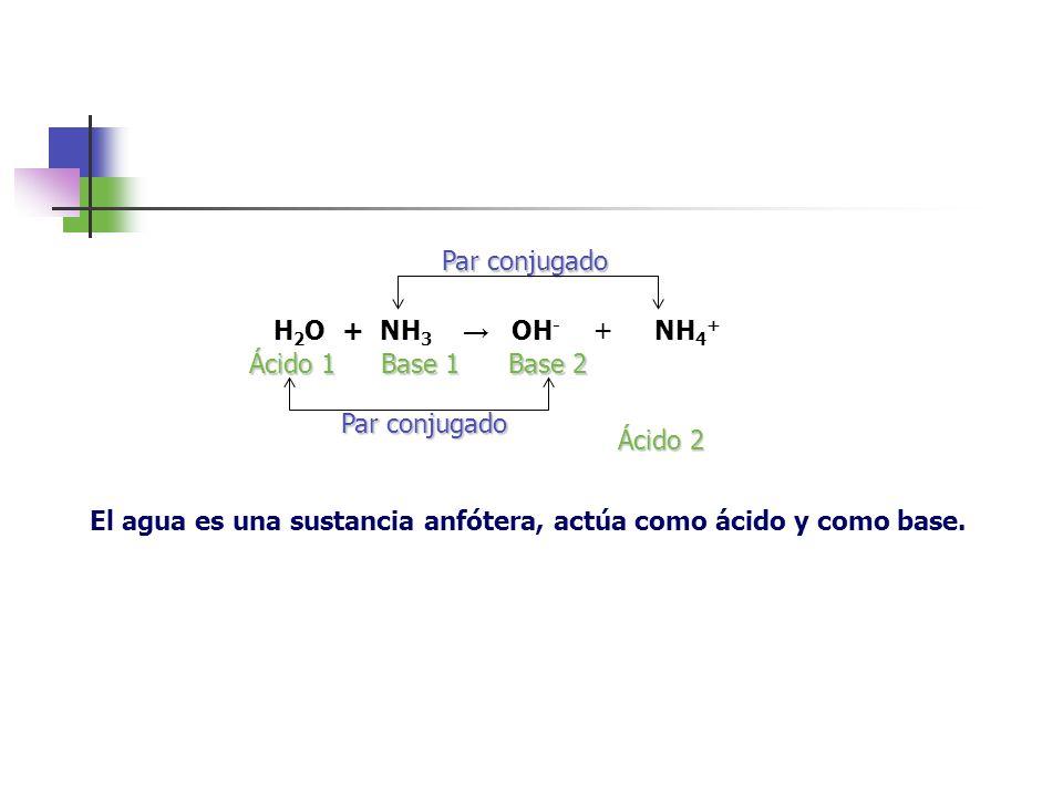 H 2 O + NH 3 OH - + NH 4 + Ácido 1 Ácido 2 Base 1 Base 2 Par conjugado El agua es una sustancia anfótera, actúa como ácido y como base.