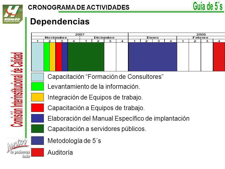 CRONOGRAMA DE ACTIVIDADES Dependencias Capacitación Formación de Consultores Levantamiento de la información.