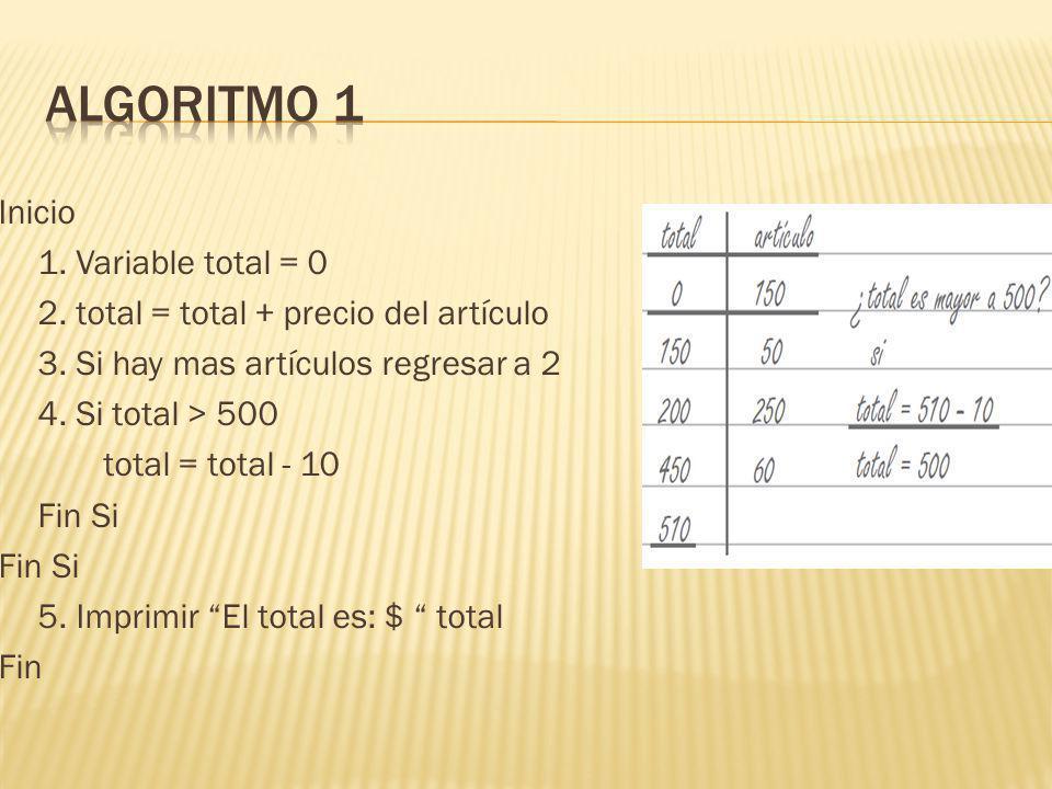 Inicio 1. Variable total = 0 2. total = total + precio del artículo 3.