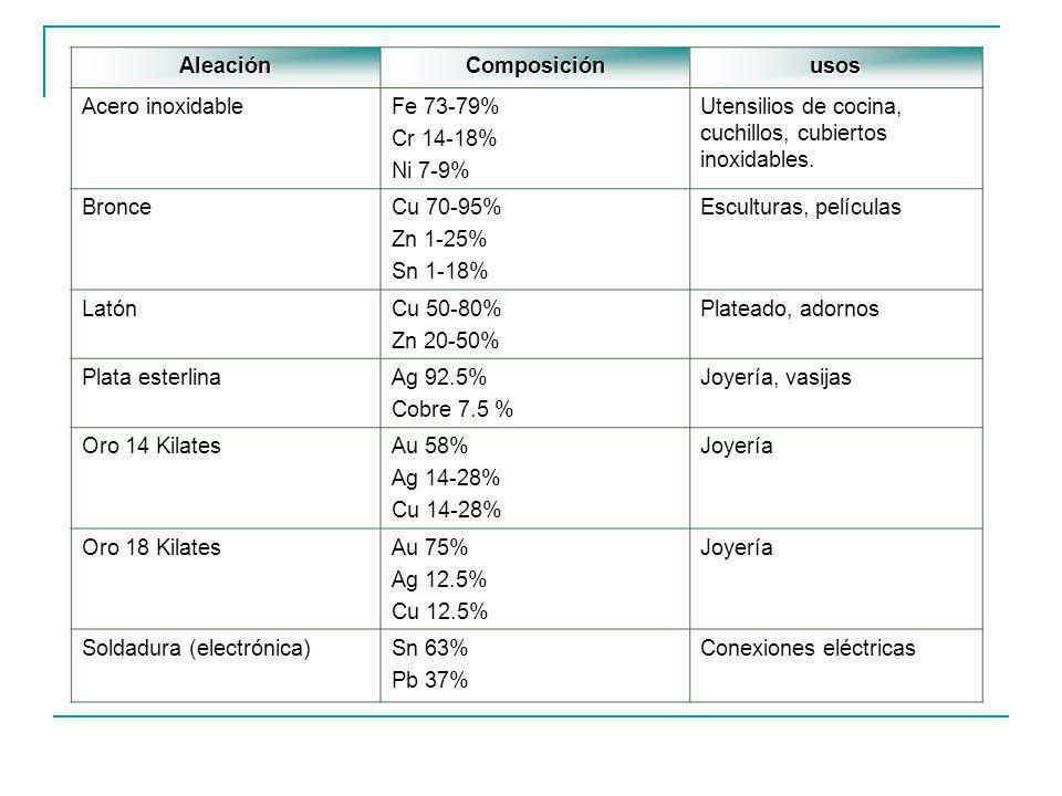 AleaciónComposiciónusos Acero inoxidableFe 73-79% Cr 14-18% Ni 7-9% Utensilios de cocina, cuchillos, cubiertos inoxidables. BronceCu 70-95% Zn 1-25% S