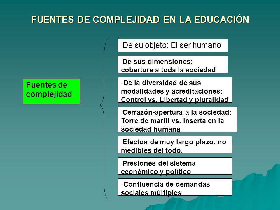 FUENTES DE COMPLEJIDAD EN LA EDUCACIÓN Fuentes de complejidad - De su objeto: El ser humano - De sus dimensiones: cobertura a toda la sociedad -De la