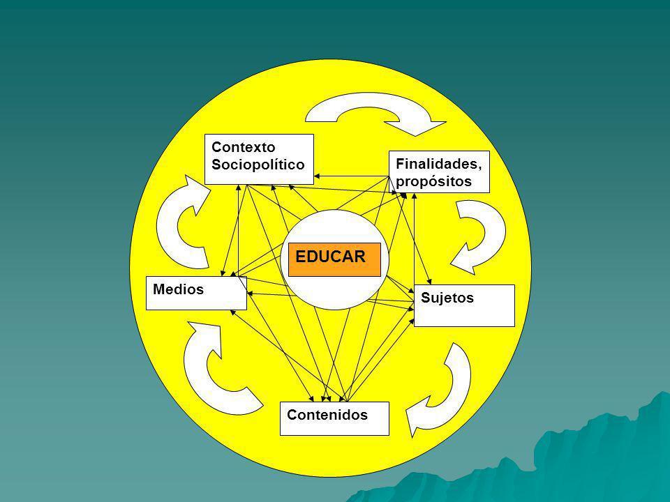 EEEEEED UCAR Contenidos Medios Contexto Sociopolítico Finalidades, propósitos Sujetos EDUCAR
