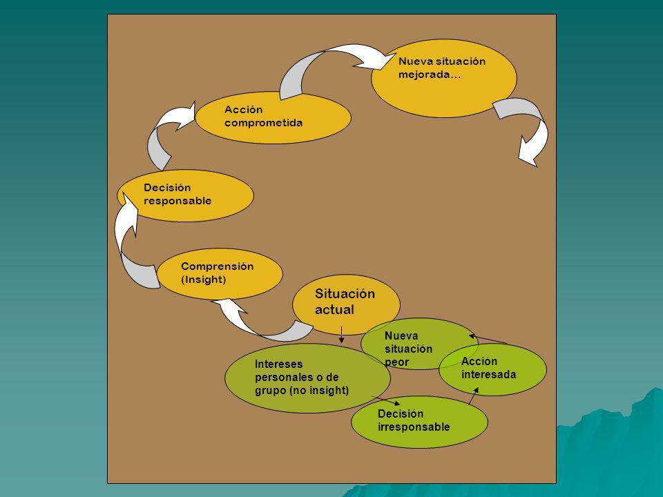 Situación actual Comprensión (Insight) Decisión responsable Acción comprometida Nueva situación mejorada… Decisión irresponsable Nueva situación peor