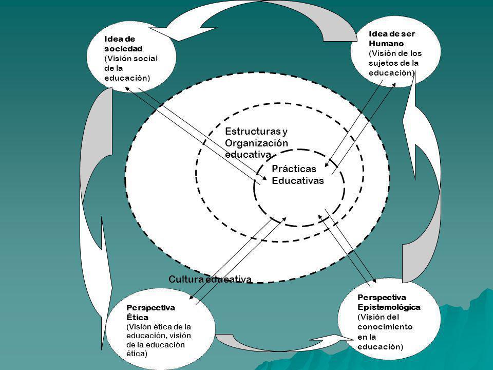 Cultura educativa Estructuras y Organización educativa Prácticas Educativas Perspectiva Ética (Visión ética de la educación, visión de la educación ét