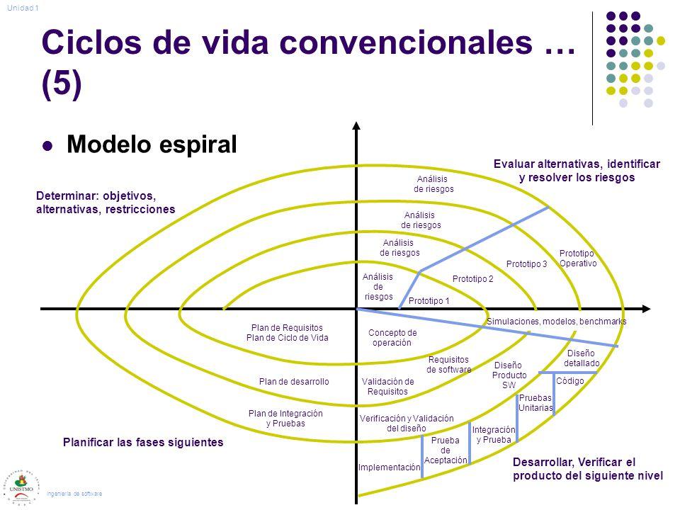 Ciclos de vida convencionales … (5) Modelo espiral Ingeniería de software Análisis de riesgos Análisis de riesgos Análisis de riesgos Análisis de ries