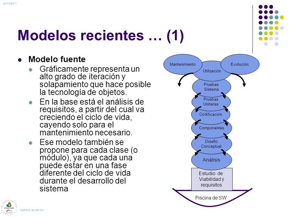Modelos recientes … (1) Modelo fuente Gráficamente representa un alto grado de iteración y solapamiento que hace posible la tecnología de objetos. En