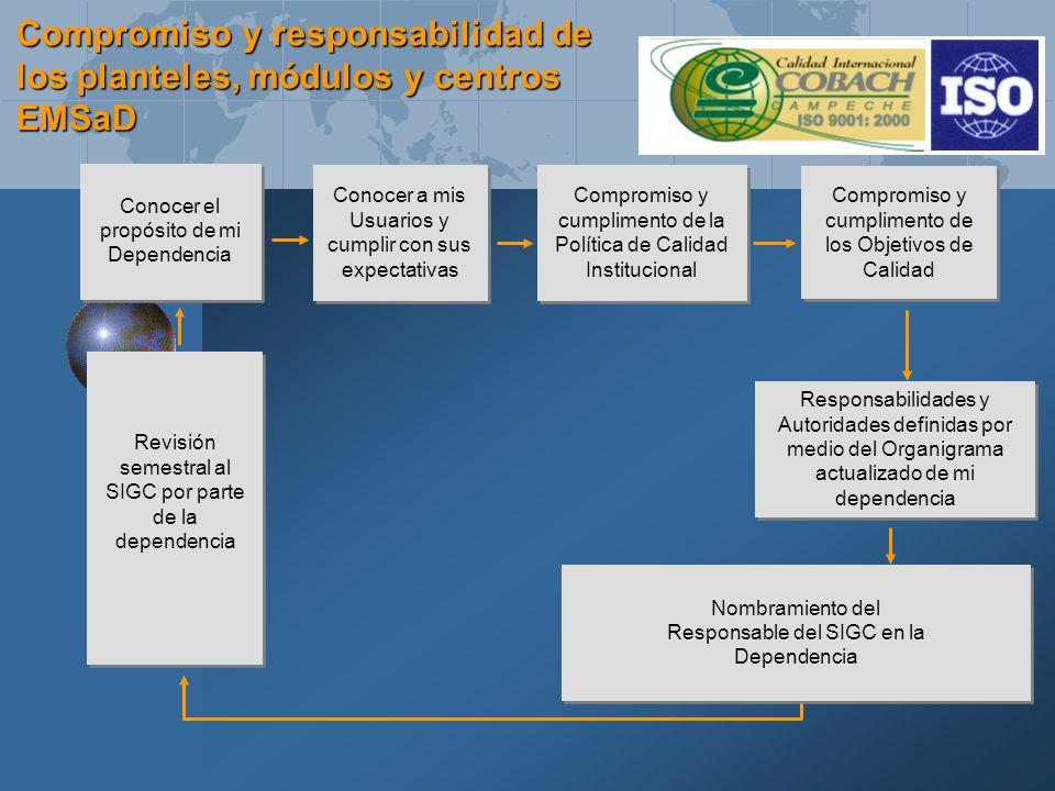 Nombramiento del Responsable del SIGC en la Dependencia Nombramiento del Responsable del SIGC en la Dependencia Conocer el propósito de mi Dependencia Conocer a mis Usuarios y cumplir con sus expectativas Compromiso y cumplimento de la Política de Calidad Institucional Revisión semestral al SIGC por parte de la dependencia Compromiso y cumplimento de los Objetivos de Calidad Responsabilidades y Autoridades definidas por medio del Organigrama actualizado de mi dependencia Compromiso y responsabilidad de los planteles, módulos y centros EMSaD