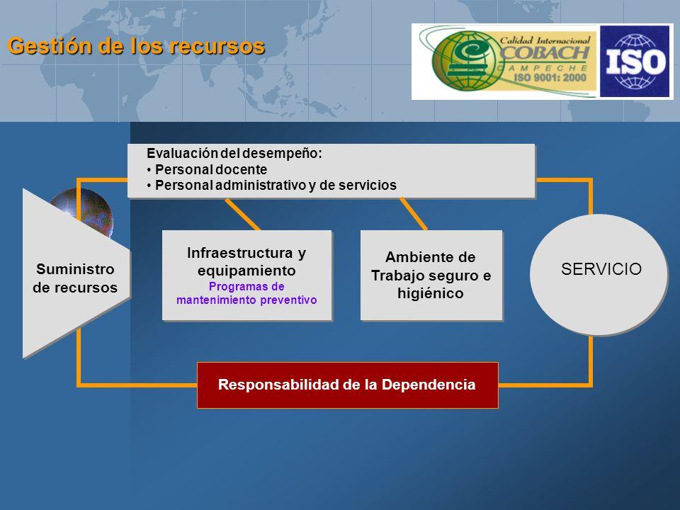 Suministro de recursos Evaluación del desempeño: Personal docente Personal administrativo y de servicios Ambiente de Trabajo seguro e higiénico SERVIC