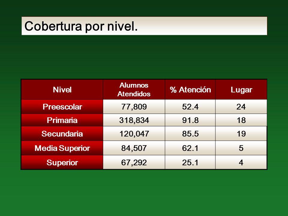Indicadores de calidad: NivelPorcentajeLugarPrimaria89.916 Secundaria79.317 Media Superior 55.925 Eficiencia terminal: