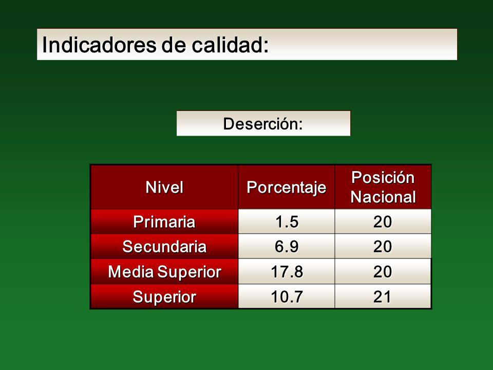 Indicadores de calidad: NivelPorcentaje Posición Nacional Primaria1.520 Secundaria6.920 Media Superior 17.820 Superior10.721 Deserción: