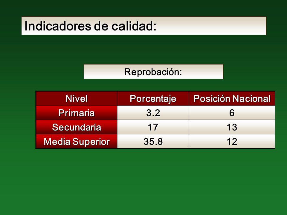 Indicadores de calidad: NivelPorcentaje Posición Nacional Primaria3.26 Secundaria1713 Media Superior 35.812 Reprobación: