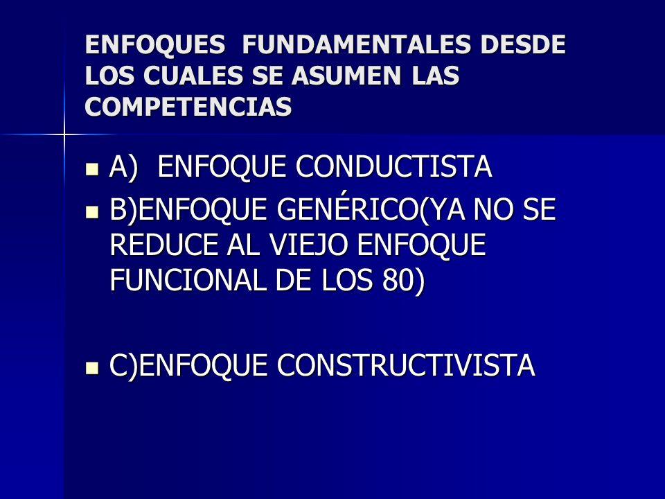 ENFOQUES FUNDAMENTALES DESDE LOS CUALES SE ASUMEN LAS COMPETENCIAS A) ENFOQUE CONDUCTISTA A) ENFOQUE CONDUCTISTA B)ENFOQUE GENÉRICO(YA NO SE REDUCE AL VIEJO ENFOQUE FUNCIONAL DE LOS 80) B)ENFOQUE GENÉRICO(YA NO SE REDUCE AL VIEJO ENFOQUE FUNCIONAL DE LOS 80) C)ENFOQUE CONSTRUCTIVISTA C)ENFOQUE CONSTRUCTIVISTA