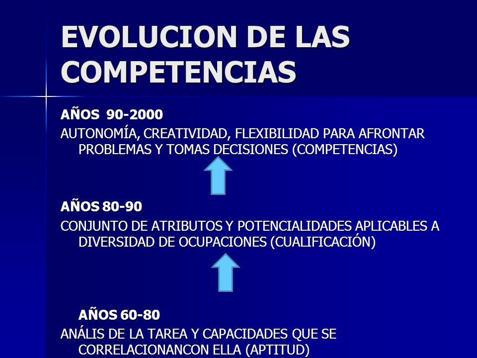 EVOLUCION DE LAS COMPETENCIAS AÑOS 90-2000 AUTONOMÍA, CREATIVIDAD, FLEXIBILIDAD PARA AFRONTAR PROBLEMAS Y TOMAS DECISIONES (COMPETENCIAS) AÑOS 80-90 CONJUNTO DE ATRIBUTOS Y POTENCIALIDADES APLICABLES A DIVERSIDAD DE OCUPACIONES (CUALIFICACIÓN) AÑOS 60-80 ANÁLIS DE LA TAREA Y CAPACIDADES QUE SE CORRELACIONANCON ELLA (APTITUD)