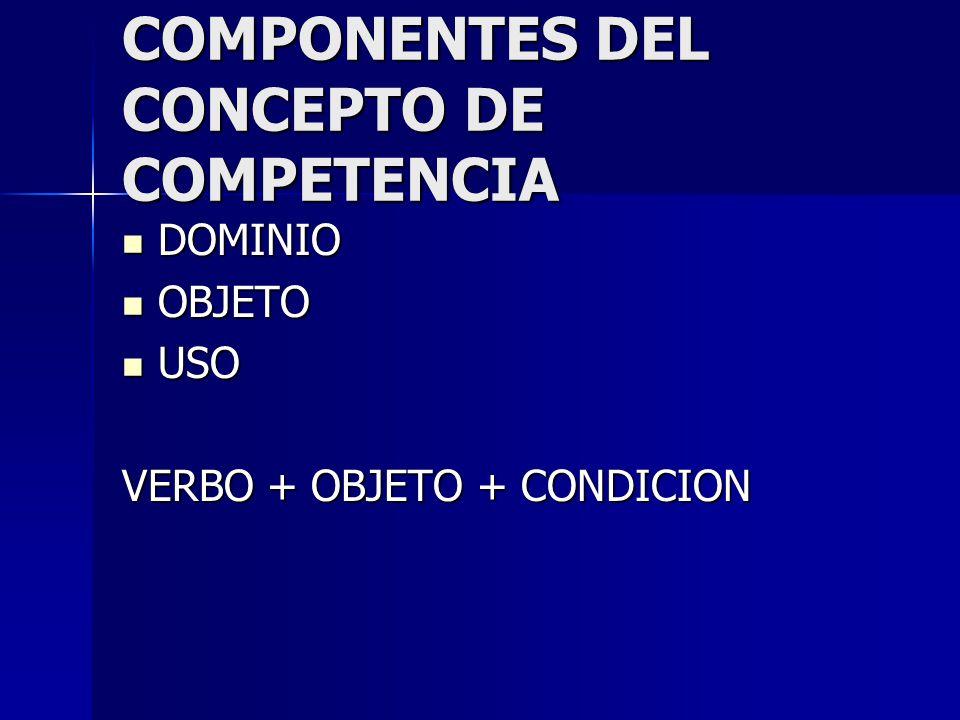 COMPONENTES DEL CONCEPTO DE COMPETENCIA DOMINIO DOMINIO OBJETO OBJETO USO USO VERBO + OBJETO + CONDICION