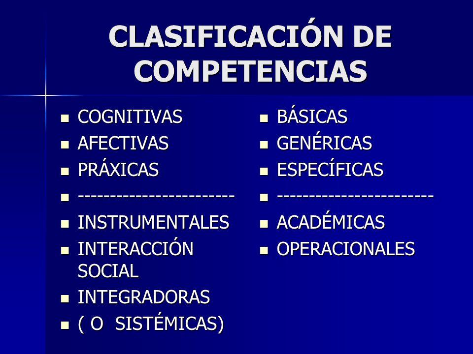 CLASIFICACIÓN DE COMPETENCIAS COGNITIVAS COGNITIVAS AFECTIVAS AFECTIVAS PRÁXICAS PRÁXICAS ------------------------ ------------------------ INSTRUMENTALES INSTRUMENTALES INTERACCIÓN SOCIAL INTERACCIÓN SOCIAL INTEGRADORAS INTEGRADORAS ( O SISTÉMICAS) ( O SISTÉMICAS) BÁSICAS BÁSICAS GENÉRICAS GENÉRICAS ESPECÍFICAS ESPECÍFICAS ------------------------ ------------------------ ACADÉMICAS ACADÉMICAS OPERACIONALES OPERACIONALES
