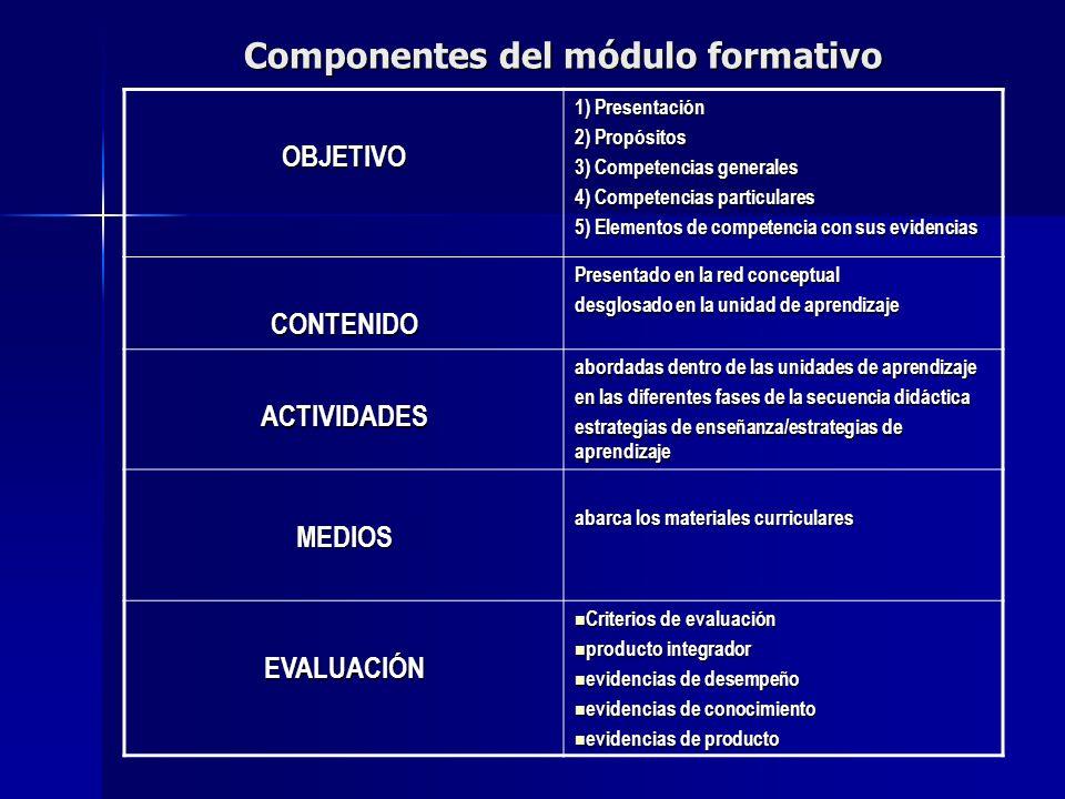 Componentes del módulo formativo OBJETIVO 1) Presentación 2) Propósitos 3) Competencias generales 4) Competencias particulares 5) Elementos de competencia con sus evidencias CONTENIDO Presentado en la red conceptual desglosado en la unidad de aprendizaje ACTIVIDADES abordadas dentro de las unidades de aprendizaje en las diferentes fases de la secuencia didáctica estrategias de enseñanza/estrategias de aprendizaje MEDIOS abarca los materiales curriculares EVALUACIÓN Criterios de evaluación Criterios de evaluación producto integrador producto integrador evidencias de desempeño evidencias de desempeño evidencias de conocimiento evidencias de conocimiento evidencias de producto evidencias de producto