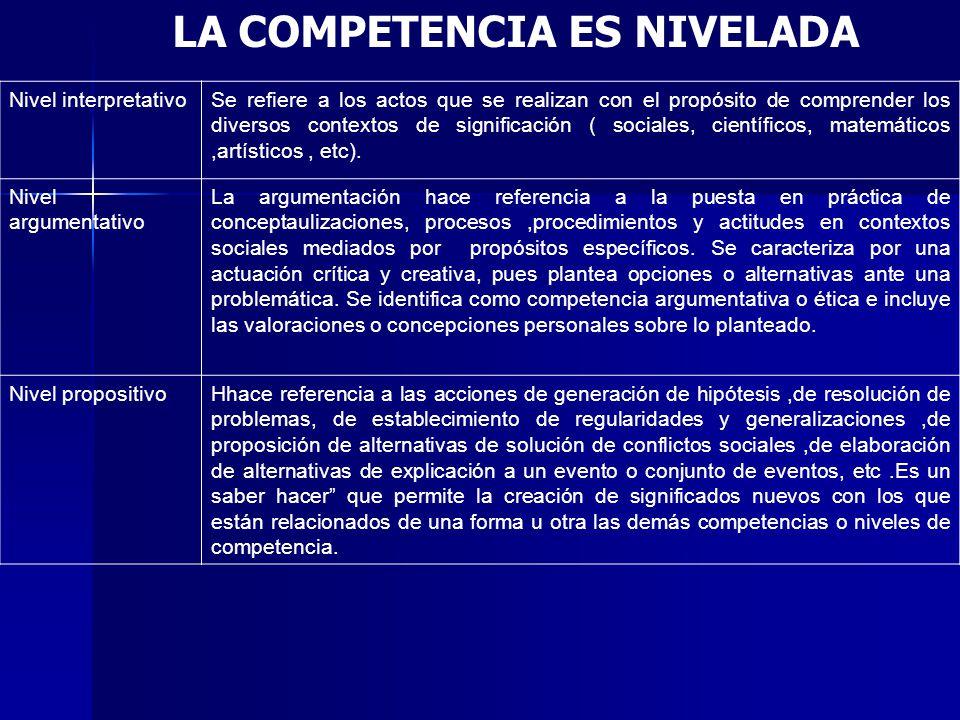 LA COMPETENCIA ES NIVELADA Nivel interpretativoSe refiere a los actos que se realizan con el propósito de comprender los diversos contextos de significación ( sociales, científicos, matemáticos,artísticos, etc).