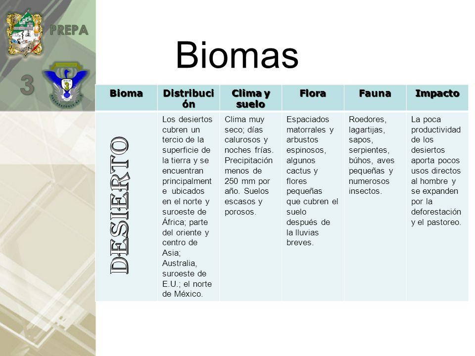 BiomasBiomaDistribución Clima y suelo FloraFaunaImpacto Centro de América del Norte, Centro de Rusia y Siberia; África subecuatorial y América del Sur; buena parte del sur de la India; norte de Australia.