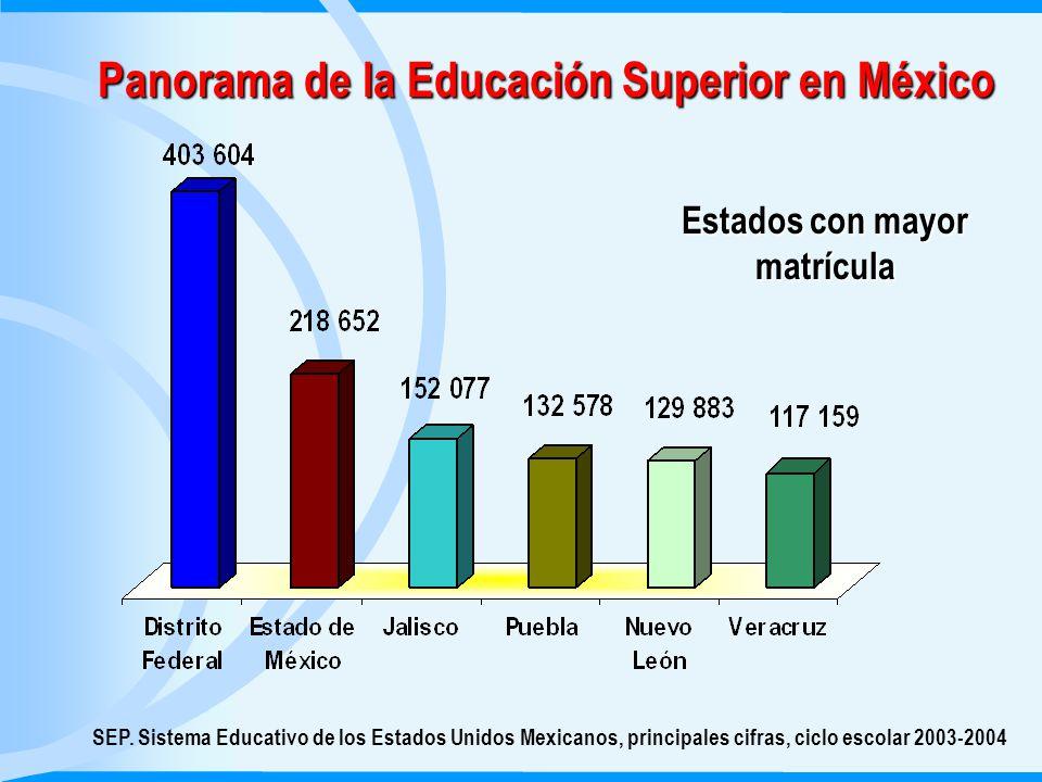 Panorama de la Educación Superior en México SEP.