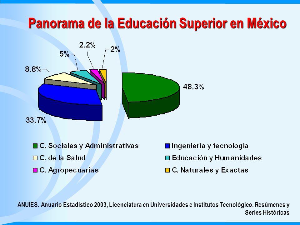 Panorama de la Educación Superior en México ANUIES.