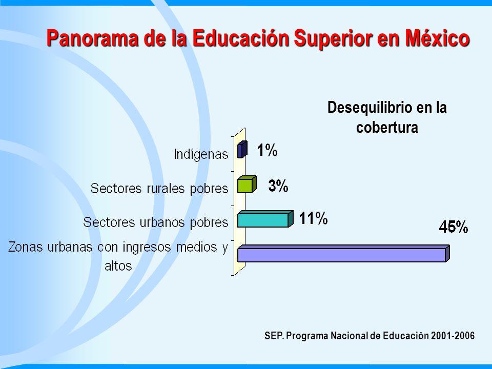 Panorama de la Educación Superior en México Desequilibrio en la cobertura SEP.