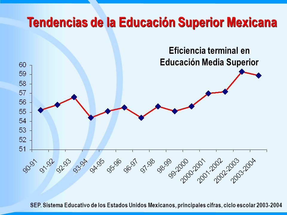 Tendencias de la Educación Superior Mexicana SEP.