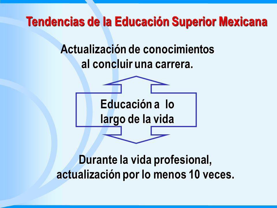 Tendencias de la Educación Superior Mexicana Educación a lo largo de la vida Actualización de conocimientos al concluir una carrera.