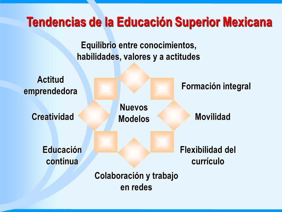 Tendencias de la Educación Superior Mexicana Nuevos Modelos Equilibrio entre conocimientos, habilidades, valores y a actitudes Formación integral Movilidad Flexibilidad del currículo Colaboración y trabajo en redes Educación continua Creatividad Actitud emprendedora