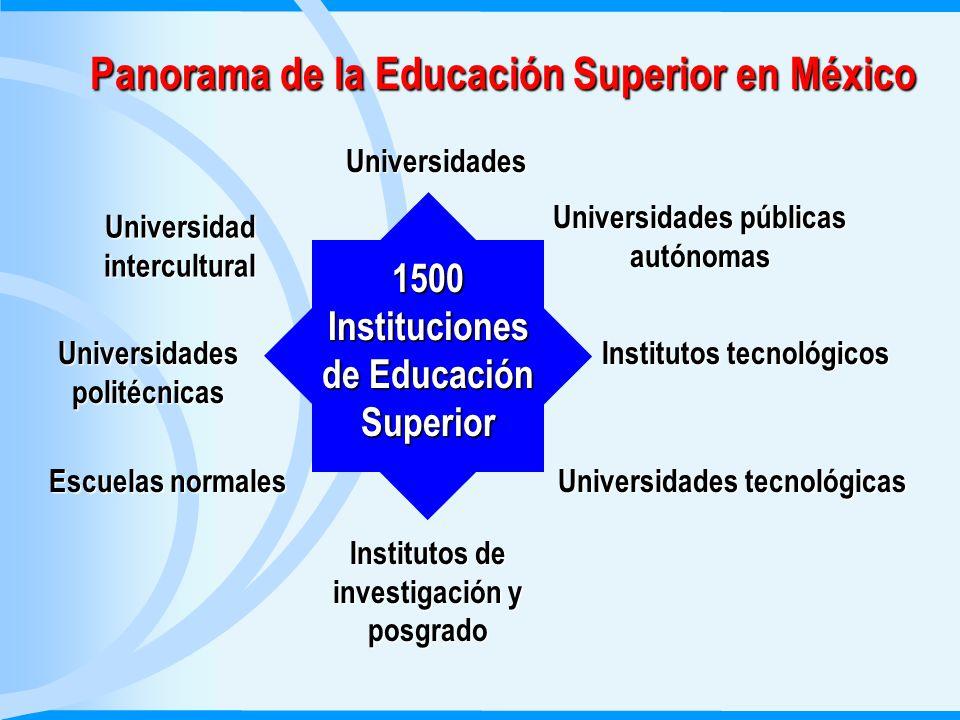 Panorama de la Educación Superior en México Cobertura: 2.5 millones de estudiantes SEP.
