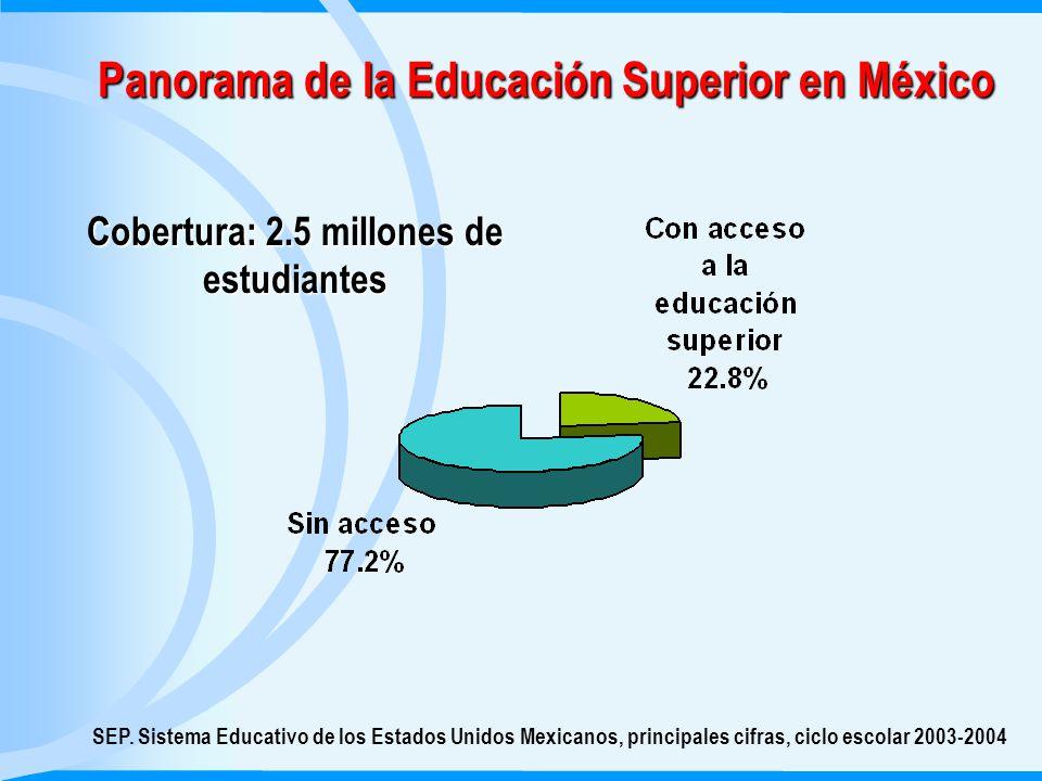 Tendencias de la Educación Superior Mexicana Certificación con reconocimiento laboral Vinculación con la planta productiva Oferta educativa flexible Privilegia el aprender haciendo Enfoque centrado en el aprendizaje Nuevo Modelo en Educación Media Superior Atiende ritmos y estilos de aprendizaje
