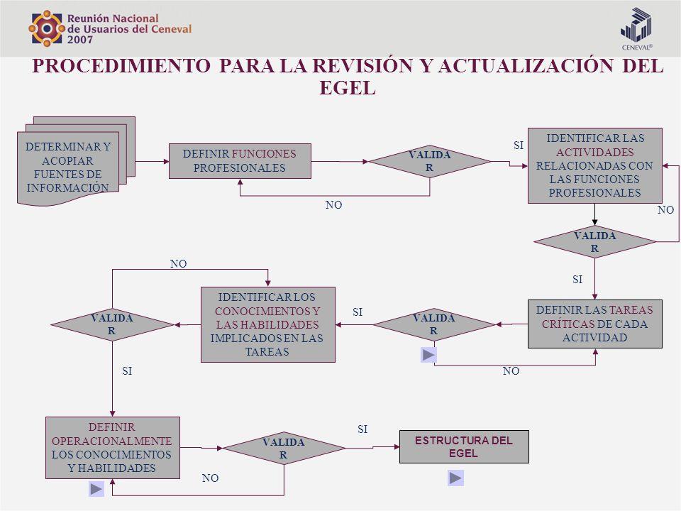 ESTRUCTURA DEL EGEL DEFINIR FUNCIONES PROFESIONALES IDENTIFICAR LAS ACTIVIDADES RELACIONADAS CON LAS FUNCIONES PROFESIONALES DEFINIR LAS TAREAS CRÍTIC