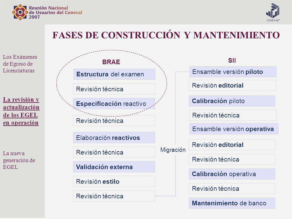 Revisión estilo Validación externa Especificación reactivo Revisión técnica Elaboración reactivos Estructura del examen Revisión técnica Calibración p