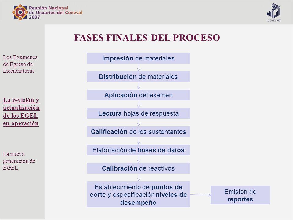 Distribución de materiales Aplicación del examen Lectura hojas de respuesta Calificación de los sustentantes Emisión de reportes FASES FINALES DEL PRO