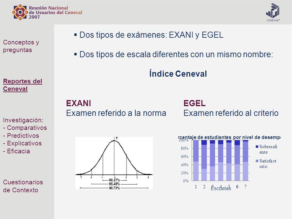 Dos tipos de exámenes: EXANI y EGEL Dos tipos de escala diferentes con un mismo nombre: Índice Ceneval EXANI Examen referido a la norma EGEL Examen re