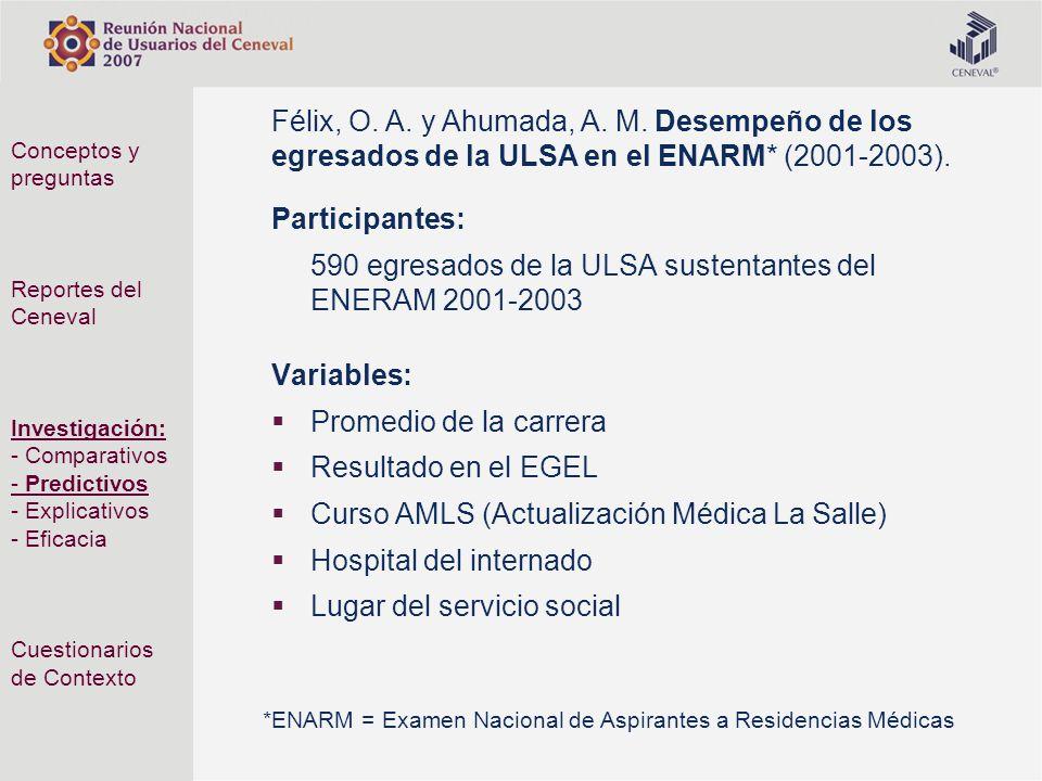 Participantes: 590 egresados de la ULSA sustentantes del ENERAM 2001-2003 Variables: Promedio de la carrera Resultado en el EGEL Curso AMLS (Actualiza