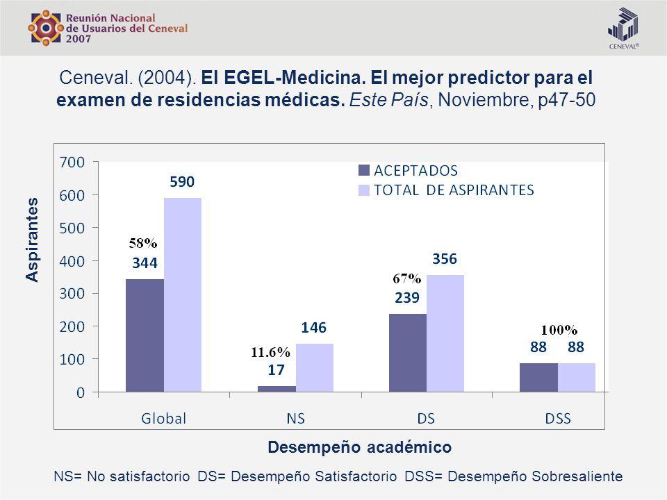 Ceneval. (2004). El EGEL-Medicina. El mejor predictor para el examen de residencias médicas. Este País, Noviembre, p47-50 NS= No satisfactorio DS= Des