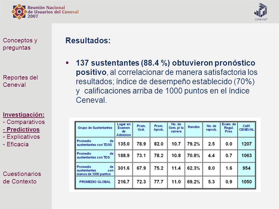 Resultados: 137 sustentantes (88.4 %) obtuvieron pronóstico positivo, al correlacionar de manera satisfactoria los resultados; índice de desempeño est