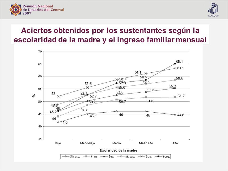 Aciertos obtenidos por los sustentantes según la escolaridad de la madre y el ingreso familiar mensual