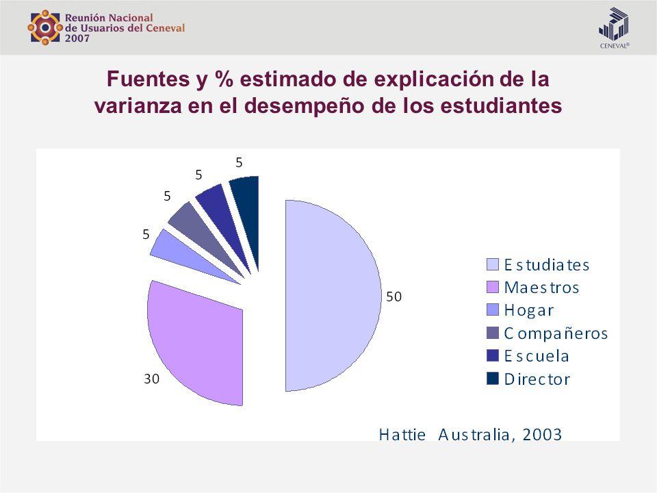 Fuentes y % estimado de explicación de la varianza en el desempeño de los estudiantes